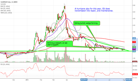 GV: GV is a hurricane play to watch.
