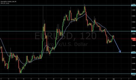 EURUSD: EURUSD headed for next key level.