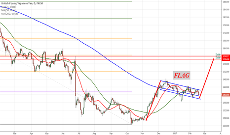 GBPJPY: GBPJPY Will look for Long Signal