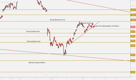 AAPL: AAPL TO 85? BEARISH SCENARIO DEVELOPING