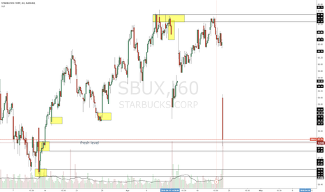 SBUX: just got into $sbux on this trade