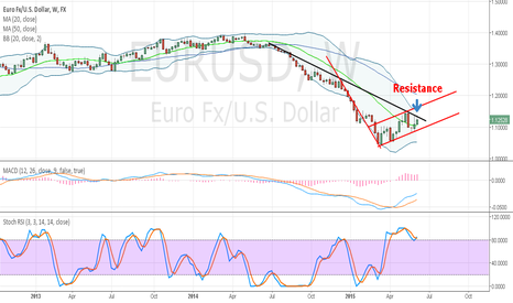 EURUSD: $SPY This a critical area