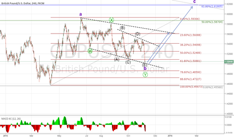 GBPUSD: GBPUSD count, looking for move up