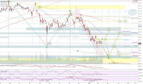 AAPL: SHORTING APPLE TO $75?