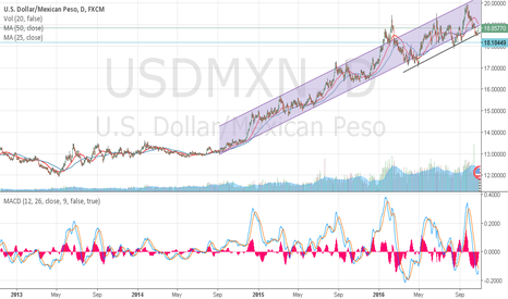 USDMXN: USD/MXN mantains its upward movement
