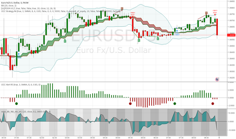 EURUSD: Open Close Cross Strategy R4 revised by JustUncleL