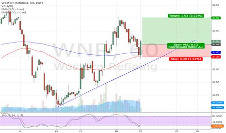 WNR: WNR long setup (Pivot bounce)