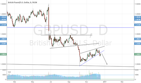GBPUSD: Selling GBP/USD above 1.25