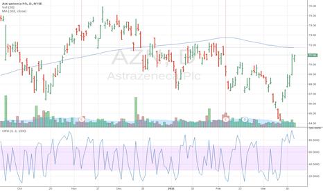 AZN: Picking direction in Big Pharma