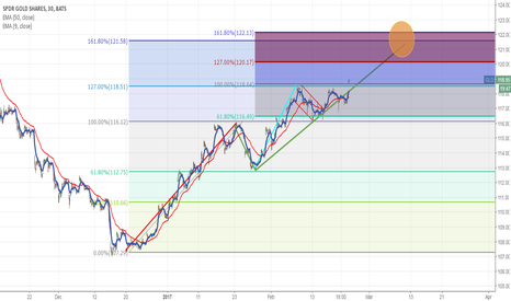 GLD: Gold up to 122 - Multiple Fibonacci patterns aligning