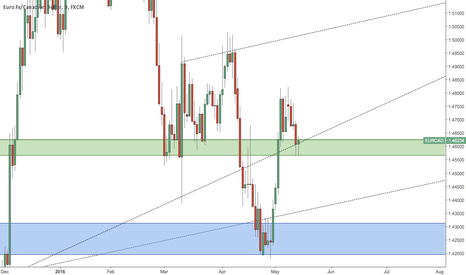 EURCAD: EURCAD - 3rd Week Of May