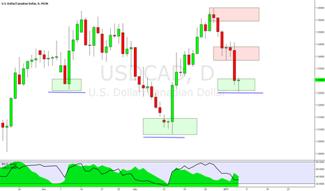 USDCAD: USDCAD: APutting In A Potential Right Shoulder