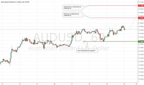 AUDUSD: AUDUSD Update: Pressure on the Upside!
