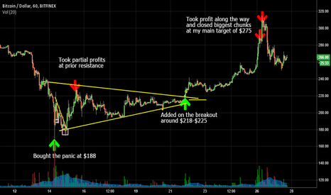 BTCUSD: My latest 62% Long Trade
