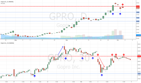 GPRO: GPRO: Proof that Charting & Price Action Analysis Works