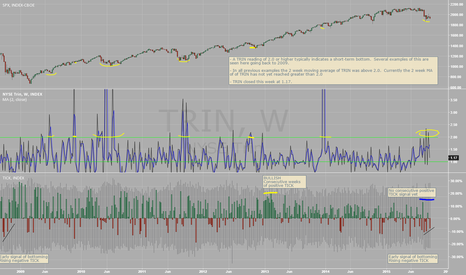 TRIN: Weekly SPX analysis with TRIN and TICK