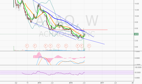 AKAO: $AKAO 5.50 is the line in the sand (Weekly)