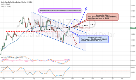 AUDNZD: AUDNZD Waiting for the Breakout!