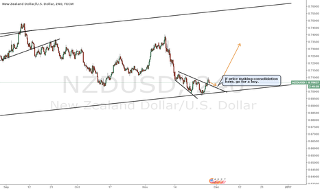 NZDUSD: NZDUSD long trade