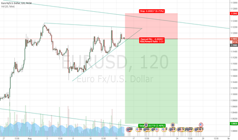 EURUSD: WAITING FOR BREAKOT  TO ENTER SHORT POSITION