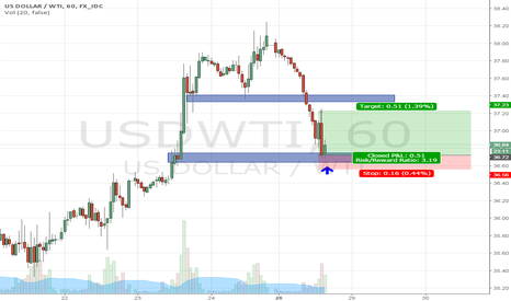 USDWTI: Long Oil