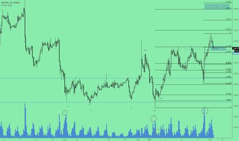 EURUSD: trend continuation