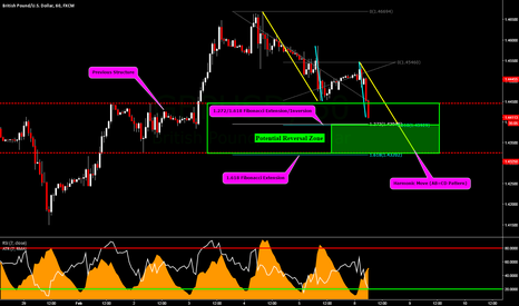 GBPUSD: GBPUSD: Potential Reversal Zone for TCT Bulls