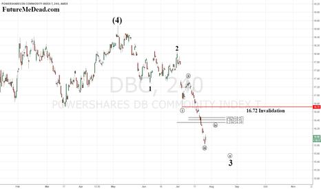 DBC: $DBC - Working Lower