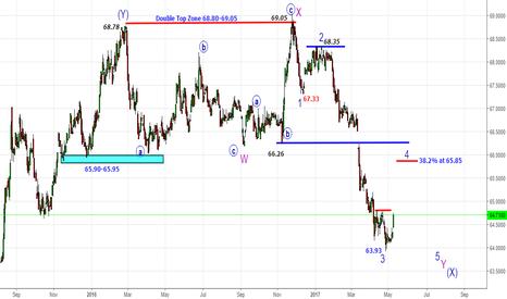 USDINR: USDINR - Indian Market Barometer Part 1-Bounce Till 65.80