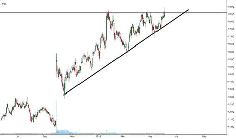 JNS: Bill Gross and $JNS go right back into ascending triangle