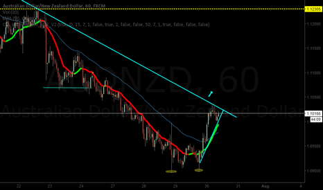AUDNZD: AUDNZD is in a consolidation for a long