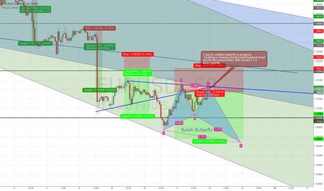 EURUSD: EUR USD: Trend continuation