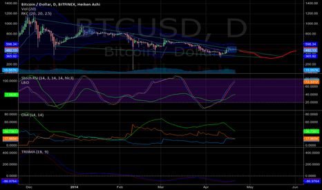 BTCUSD: Usual slow slide with some humps and bumps.