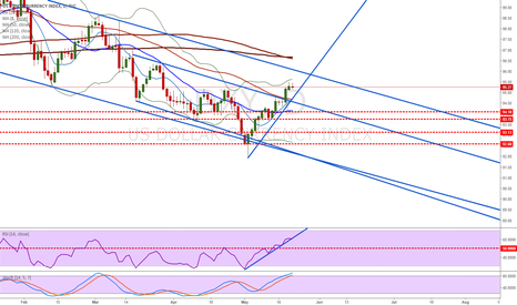 DXY: Bull for few days again, and then.... bear....; :-)