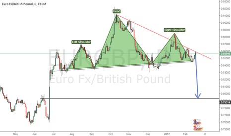 EURGBP: Potential short on EUR/GBP