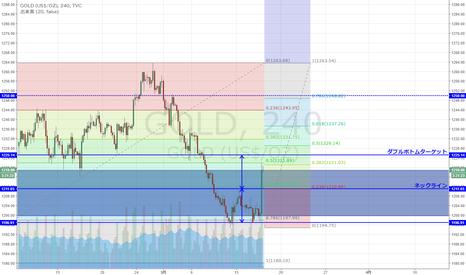 GOLD: NY金 78.6戻しでサポート、ダブルボトム形成