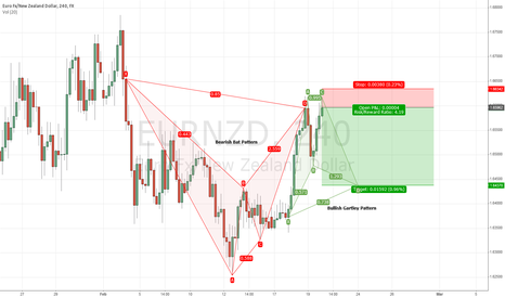 EURNZD: Back to back patterns on the EURNZD