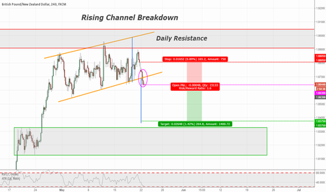 GBPNZD: GBPNZD 240min Rising Channel Breakdown