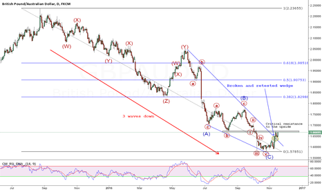 GBPAUD: GBPAUD daily - will the critical resistance hold?