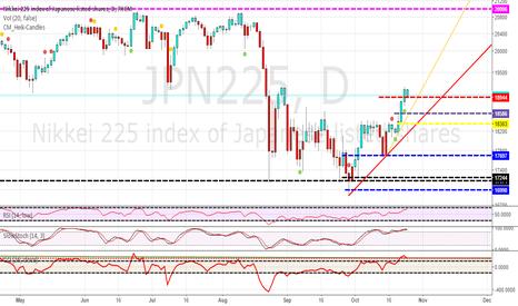 JPN225: NIKKEI 225 STALKING A NEW LONG ENTRY