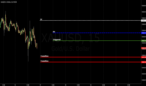 XAUUSD: GOLD / Transition / Constructive Review