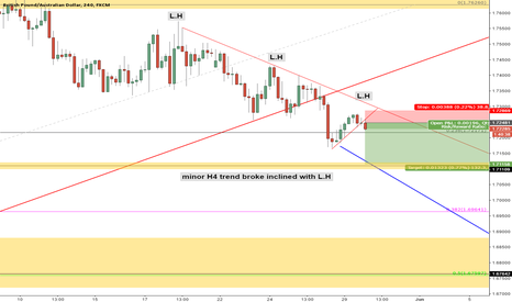 GBPAUD: GBPAUD H4 Short Trend breakout inclined with Lower High