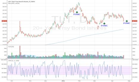 TLT: Trading Bonds With TLT