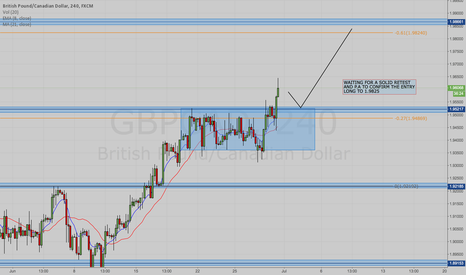 GBPCAD: GBP/CAD POTENTIAL LONG PLAY