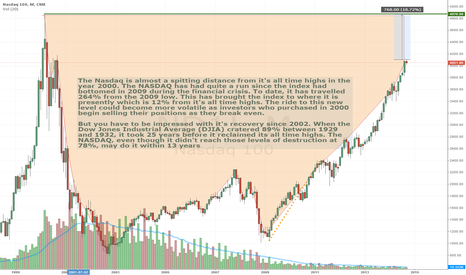 ND1!: Will The NASDAQ Eclipse All Time Highs In 2015?