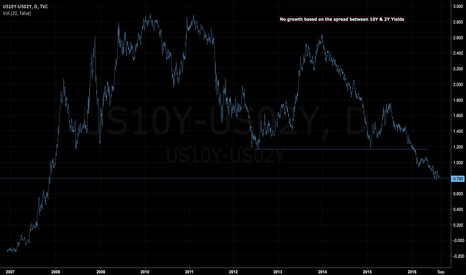 US10Y-US02Y: 10Y-2Y Yields shows no Growth - trading central banker failure