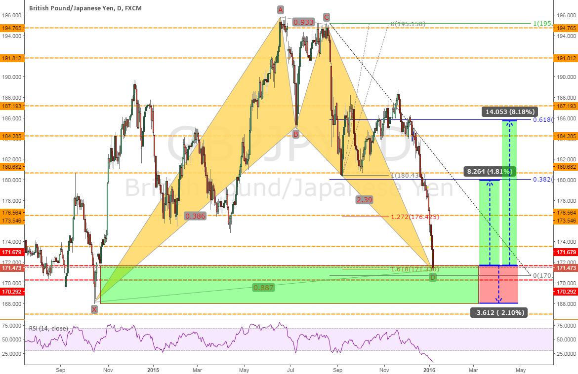 GBPJPY: Completed BAT pattern on daily