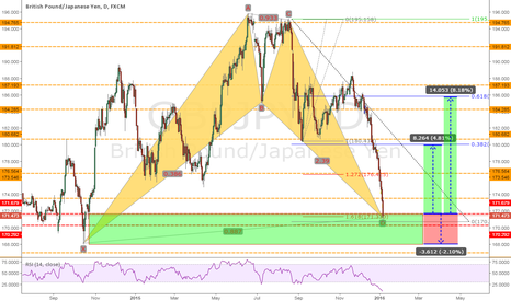 GBPJPY: GBPJPY: Completed BAT pattern on daily