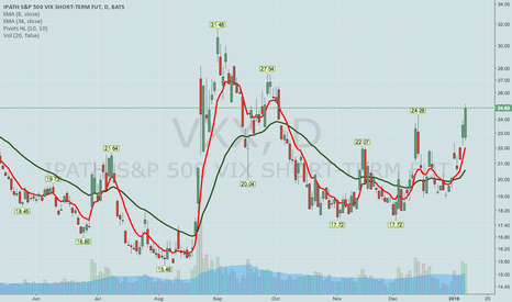 """VXX: THE VXX PLAY (I WANTED TO PUT ON FOR THE """"FOMC POP"""")"""