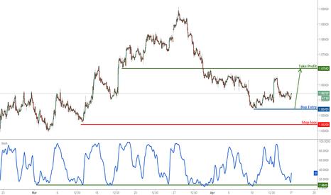 EURUSD: EURUSD profit target almost reached, prepare to turn bullish